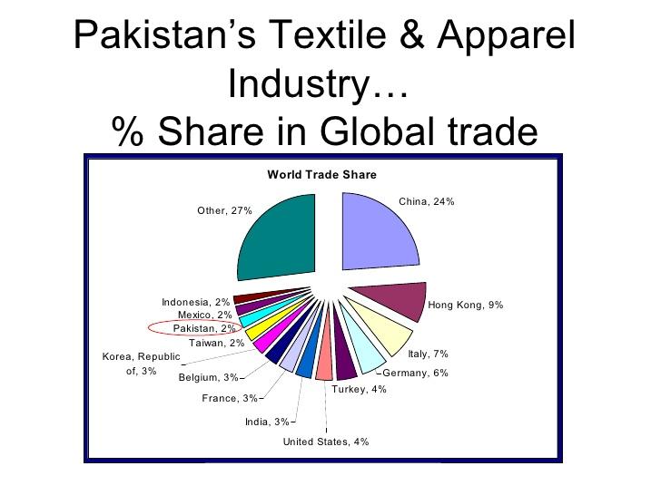 صنعت نساجی پاکستان در اقتصاد کشور