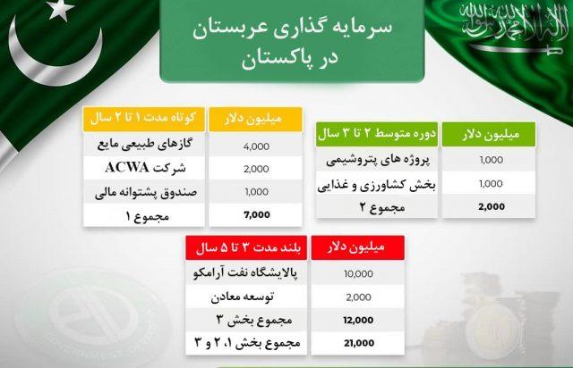 sudi arabia investmeent in pakistan