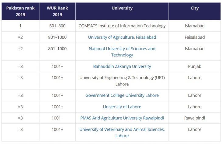 تحصیل در دانشگاه های پاکستان