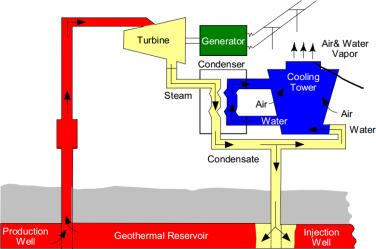Geothermal cooling