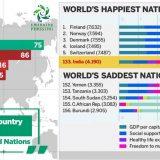 پاکستان در لیست شادترین کشور های جهان
