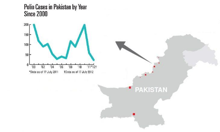 واکسیناسیون فلج اطفال در پاکستان