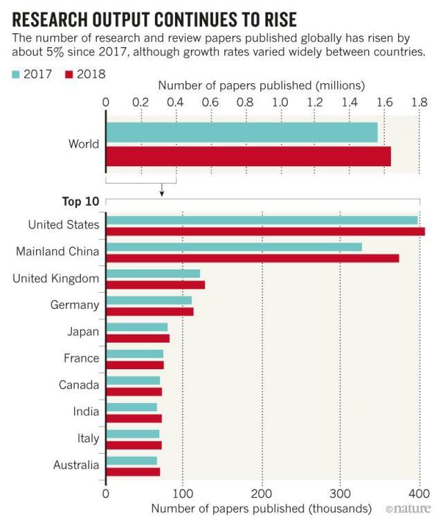 china scientific outpud