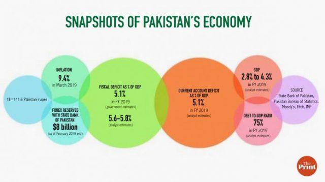 نگاهی به وضعیت اقتصادی پاکستان
