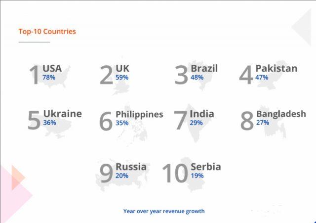 pakistan-outperforms-asian-freelance-markets-ranks-4th