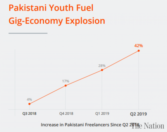 pakistan-outperforms-asian-freelance-markets-ranks-4th-globally