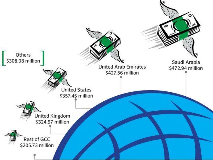 Remittances of Pakistan