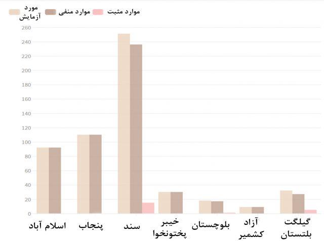 coronavirus statistics in pakistan