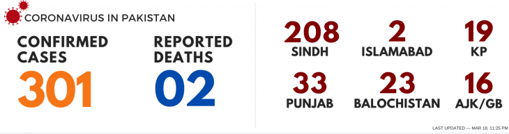 COVID-19 patients in Punjab