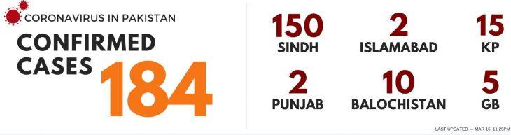 coronavirus-cases-in-pakistan-live-news-latest-updates-march16