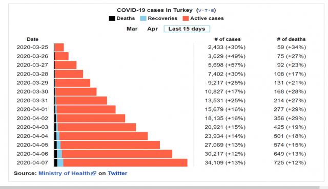 corna virus cases in turkey