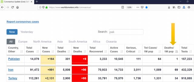cornavirus cases in pakistan.irna and turkey