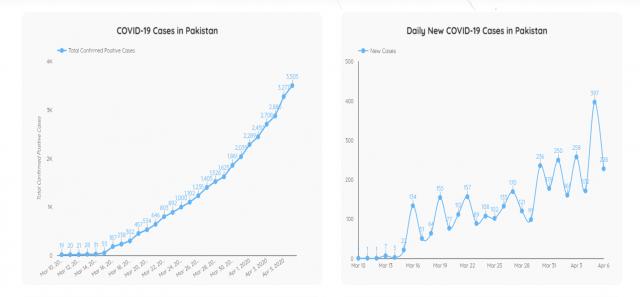 covid 19 cases in pakistan