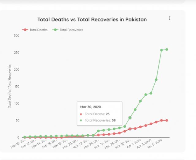 total death ve total recoverd in pakistan