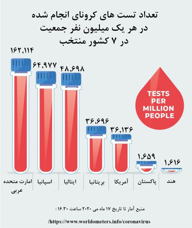Total coronavirus test per million population