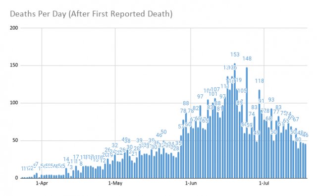 Deaths-Per-Day-After-First-Reported-Death-95