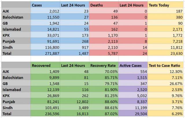 Pakistan COVID-19 statistics-2020-07-25