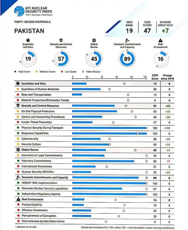 Pakistan Ranked as Most Improved Country in Nuclear Security Index 2020