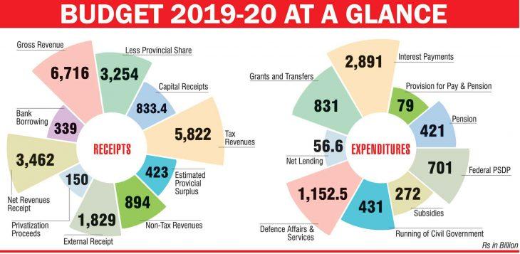بودجه دفاعی پاکستان برای سال 2020