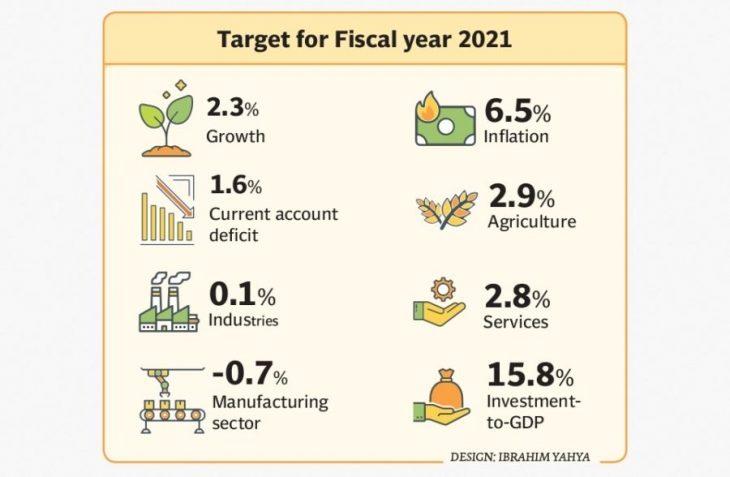 بودجه پاکستان در سال 2020