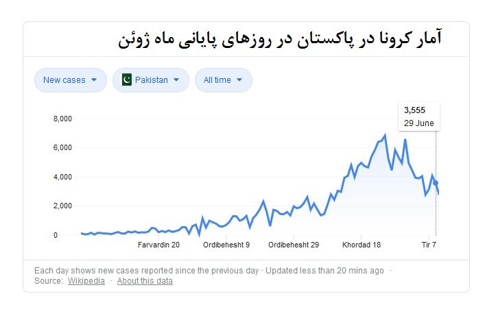 از آمار کرونا در پاکستان در روزهای پایانی ماه ژوئن چه خبر؟