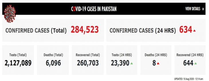 COVID-19 CASES IN PAKISTAN