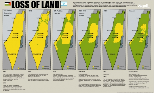 two-state solution of Israel and palestine