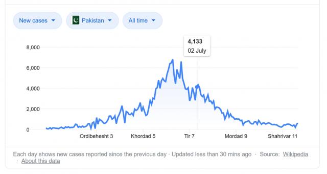 pakistan covid 19