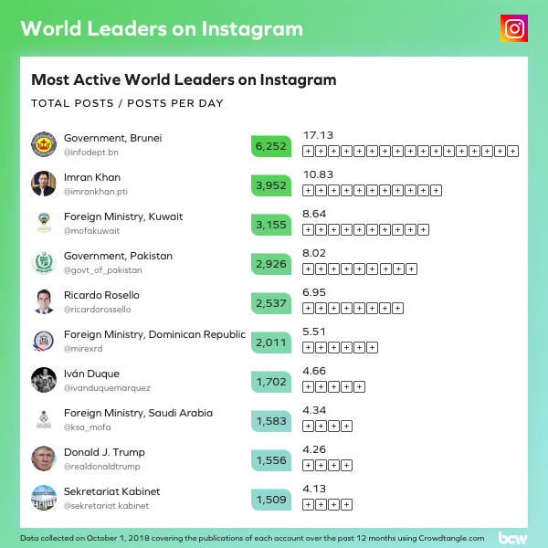 1-Most-Active-World-Leaders-on-Instagram