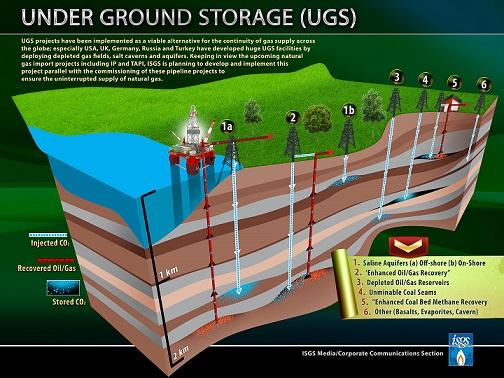 Under Ground Storage (UGS)