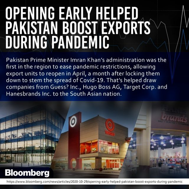Opening Early Helped Pakistan Boost Exports During Pandemic