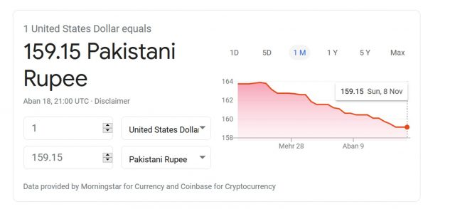 PAKISTANI Rupee Makes Another Big Leap Against the US Dollar