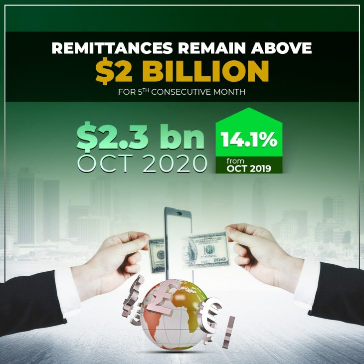 Workers remittances remain above $2 billion for a record 5th consecutive month in October 2020