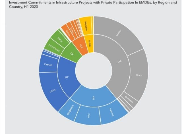 megaprojects around the world to reach financial closure in the first half-year of 2020 in EMDEs by region and country
