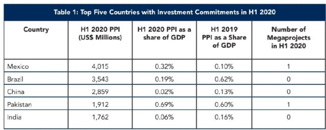 the Private Participation in Infrastructure (PPI) 2020 Half Yearly Report
