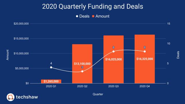 2020 Q4 Funding