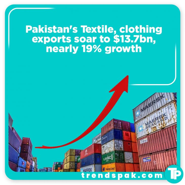 Pakistan's exports of textile and clothing sectors posted nearly 19% growth