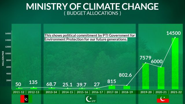 Pakistan doing more than it's share to fight climate change
