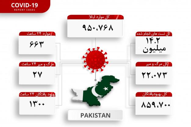 pakistan-coronavirus-confirmed-cases-editable-infographic-template-daily-news-update-corona-virus-statistics