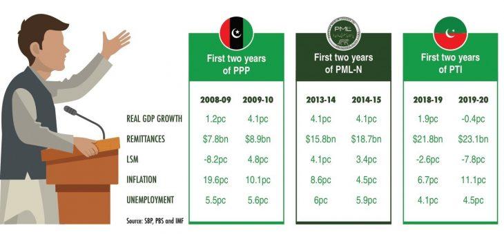 three-year performance of PTI