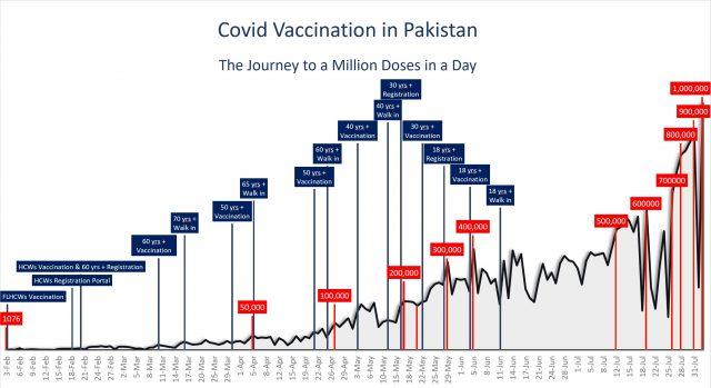 Pakistan reaches 1m Covid shots a day