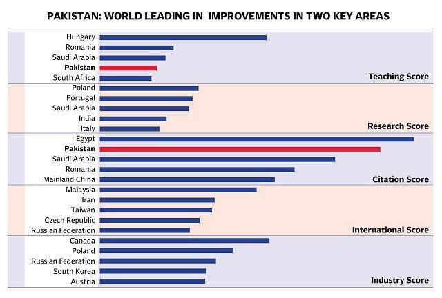 13 Pakistani universities make headlines in UK's Times Higher Education ranking