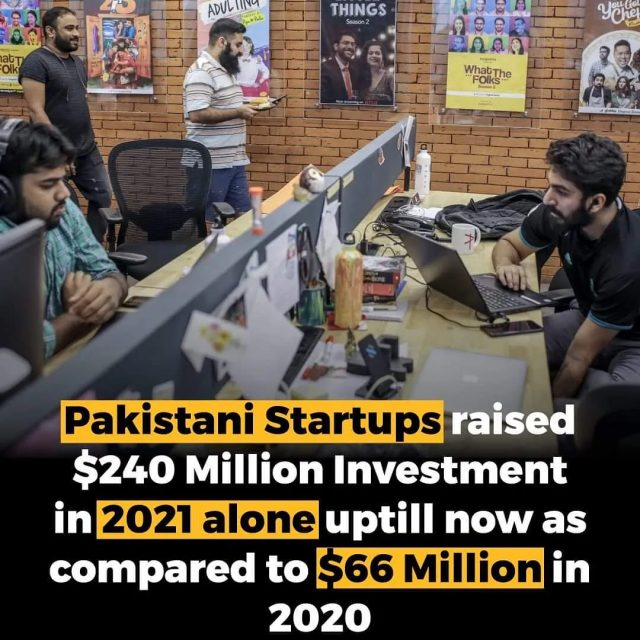 Pakistani Startups raised $240 Million Investment in 2021 alone up till now as compared to $66 Million in 2020