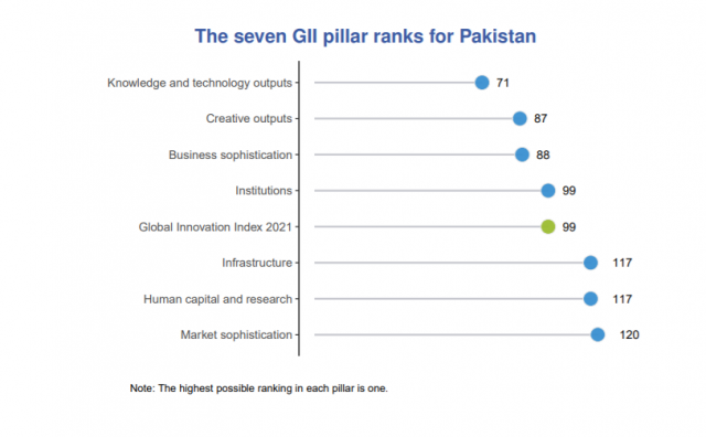 Pakistan Rises 8 Places in Global Innovation Rankings 2021