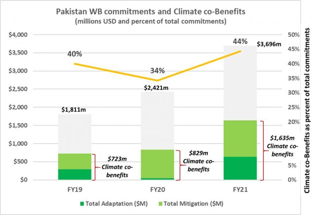 3 Pakistan shows the way on ClimateAction World Bank new engagements in Pakistan in FY21